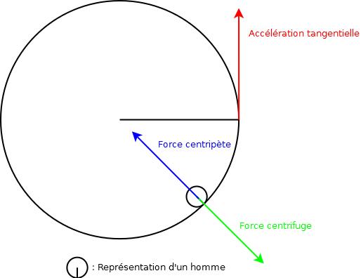 """Résultat de recherche d'images pour """"force centripète schéma"""""""
